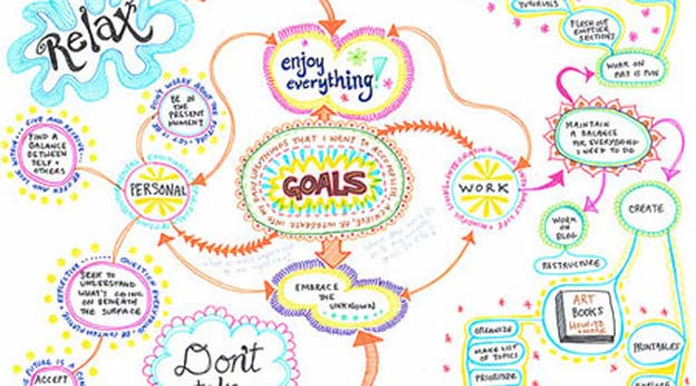Cool Drawing Tutorials - How To Create A Mind Map - Learn How To Draw Animals, Easy People, Step by Step Drawing and Tutorial With Instructions - Creative Arts and Crafts Ideas for Teens - Shapes, Shading, Buildings, School Art Projects, Drawing for Beginners and Teenagers, Kids http://diyprojectsforteens.com/cool-drawing-tutorials